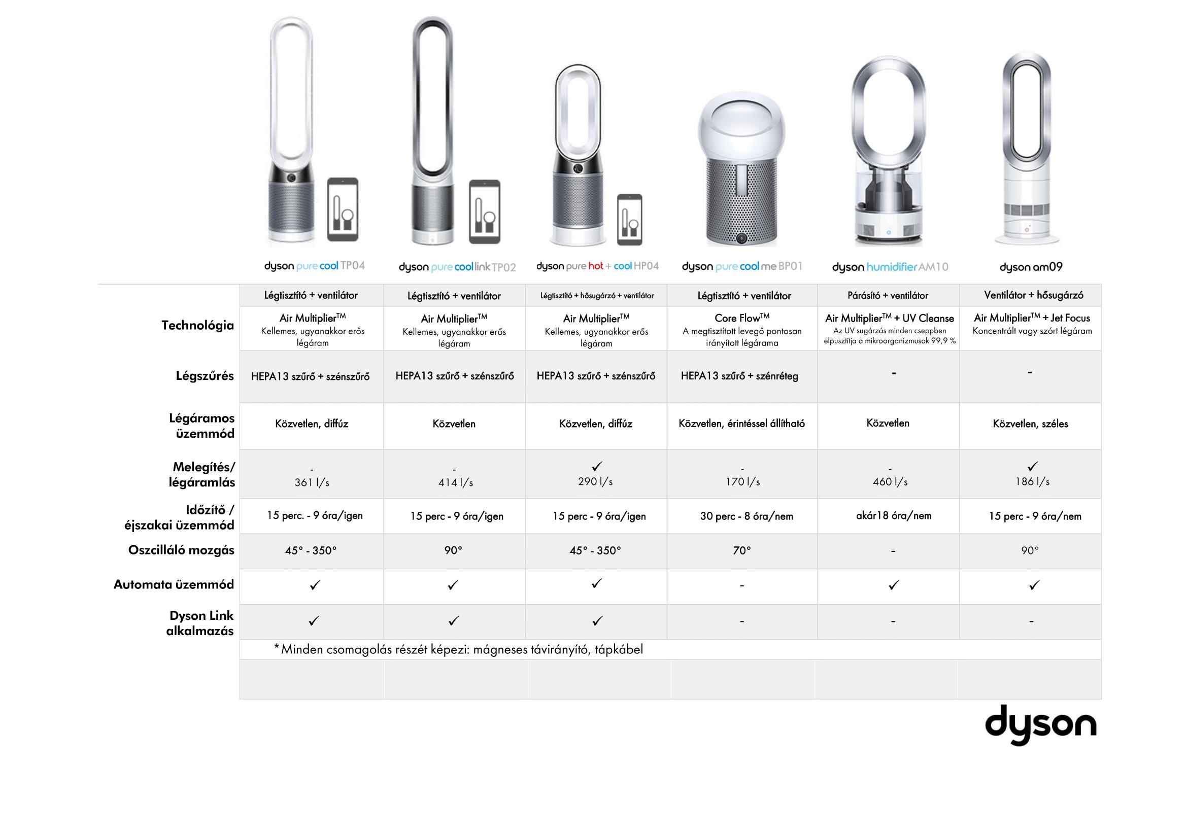 A Dyson termék összehasonlítása